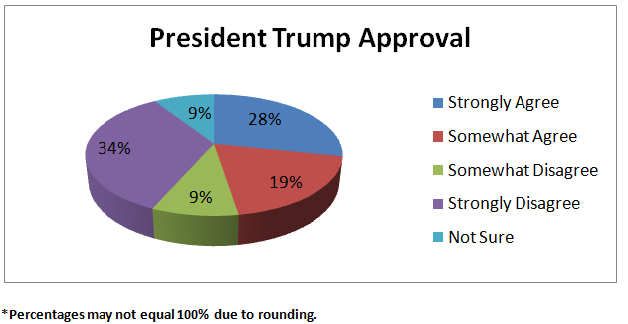 trump-approval-020617