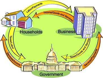 Economics_circular_flow_cartoon.jpg