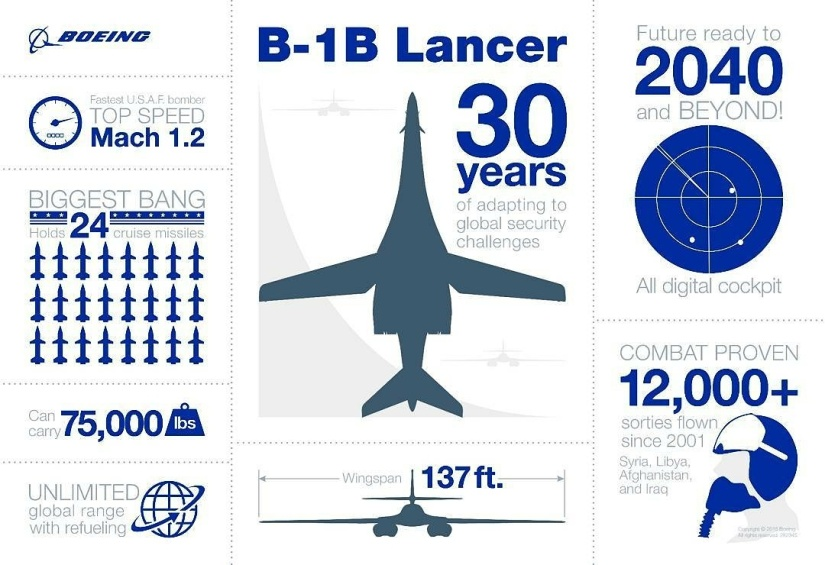Supersonic B-1B Lancer bombers flew over the Korean Peninsula today in a show offorce